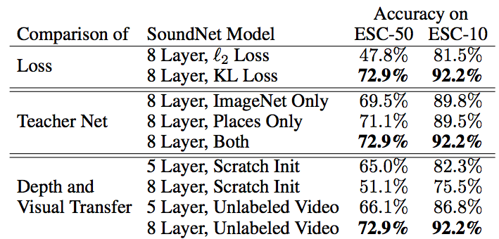 SoundNet: Learning Sound Representations from Unlabeled